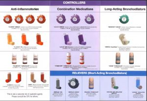 asthma management and prevention
